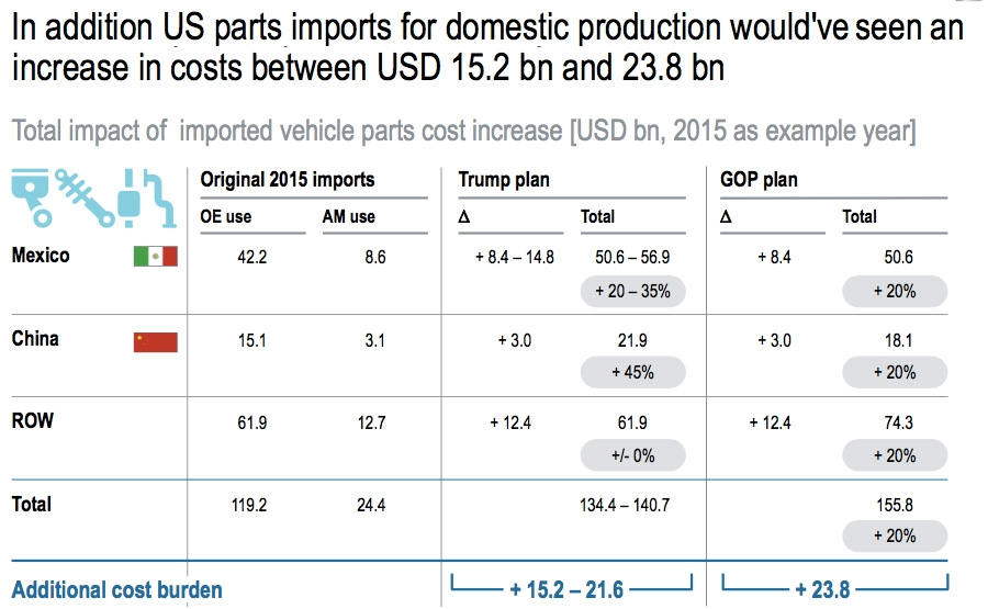 Additional cost of US parts imports for domestic production
