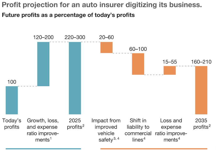 Profit projects for an auto insurer digitalising business