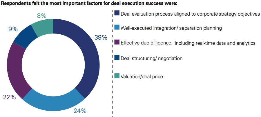Important factors for deal execution success