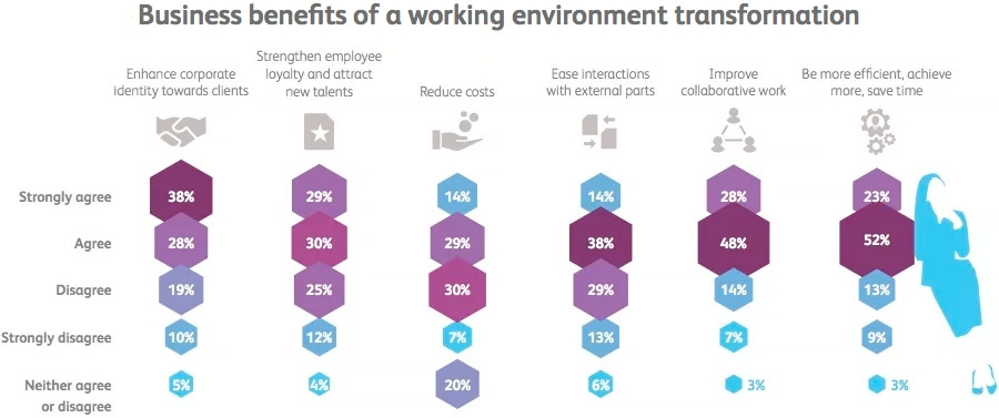 Business benefits of a working environment transformation