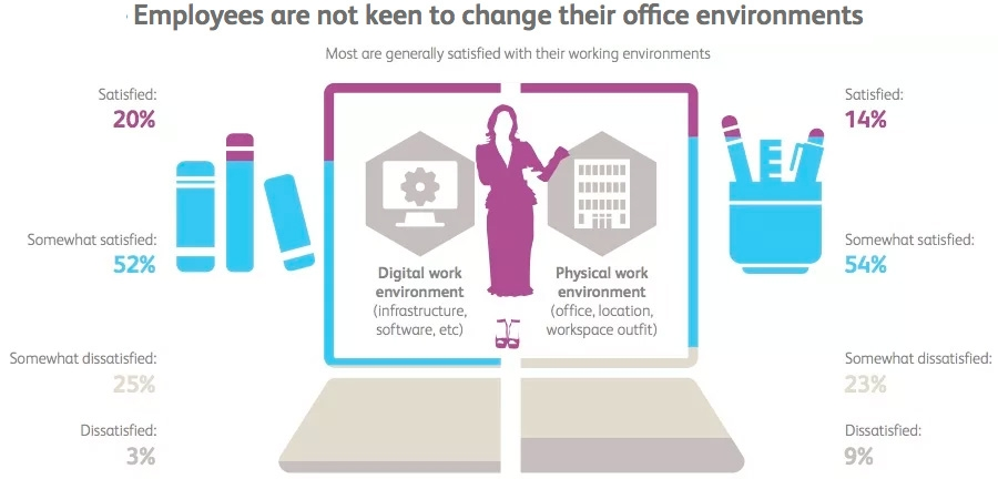 Employees are not keen to change their office environments