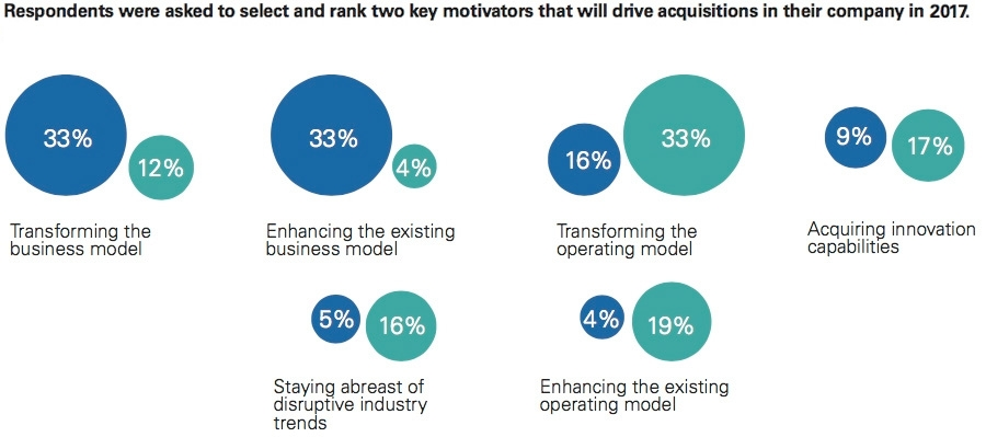 Two key motivators to drive acquisitions