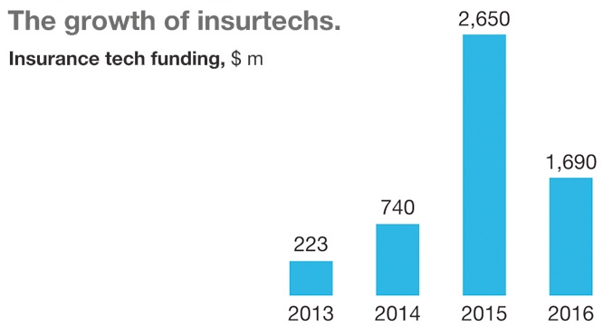 The growth of insuretechs