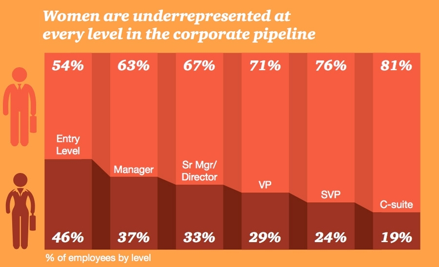 Women are underrepresented at every level in the corporate pipeline