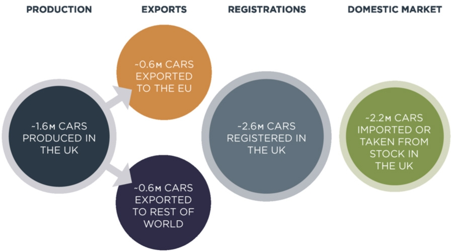 UK automotive industry, imports and exports