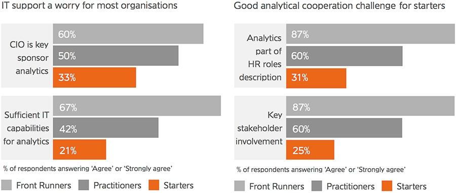 IT support a worry for most organisations + Good analytical cooperation challenge for starters