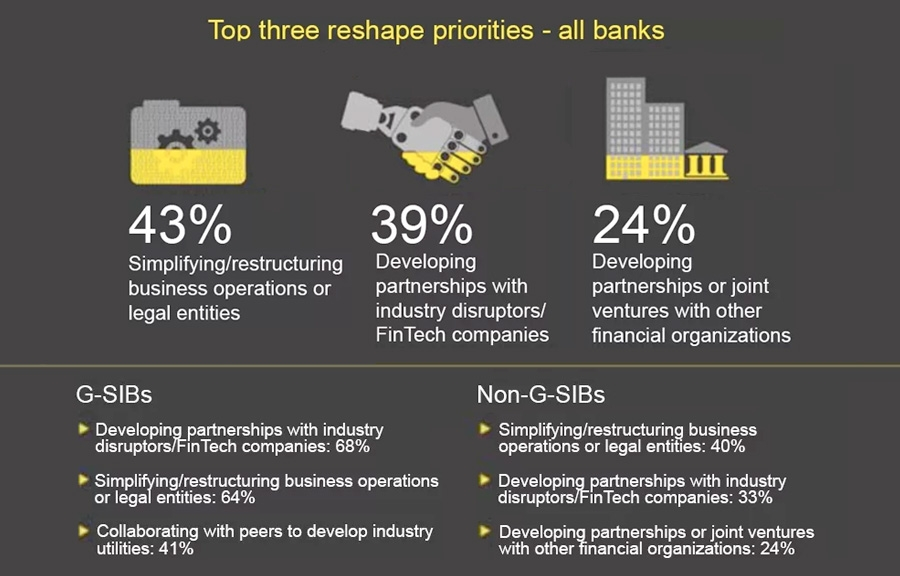 Top three reshape priorities - all banks