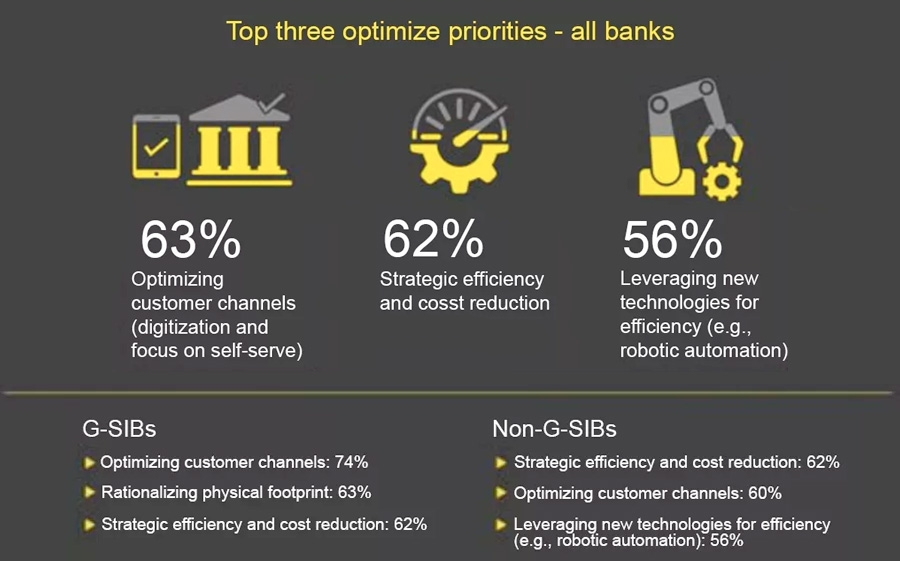 Top three optimize priorities - all banks