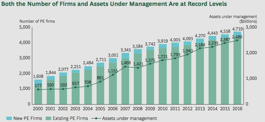 Number of firms and assets under management rise to record levels