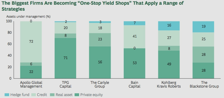 The biggest firms are becoming 'one stop yield shops