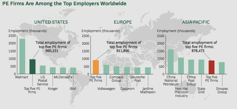PE Firms are among the top employers worldwide