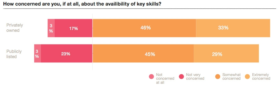 Availability of key skills