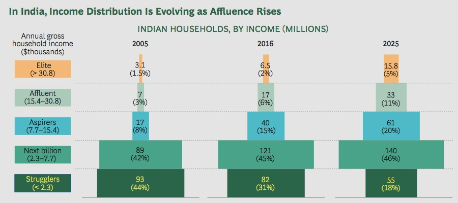 In India income distribution is evolving as affluence rises