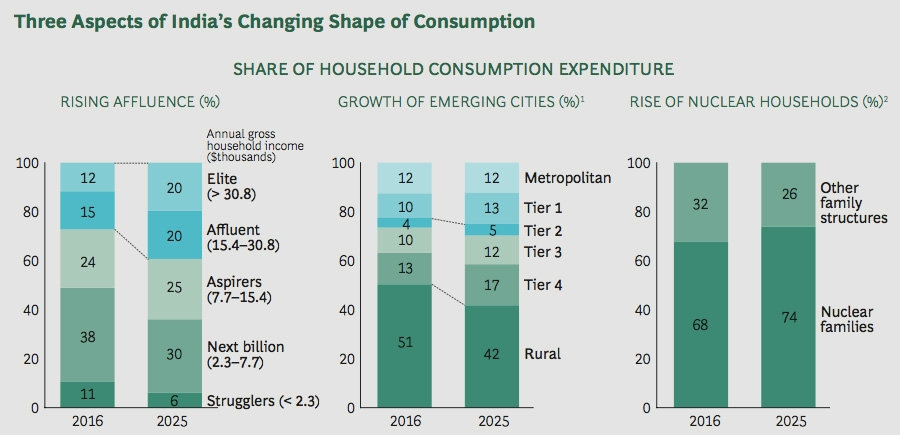 Three aspects of India's changing shape of consumption