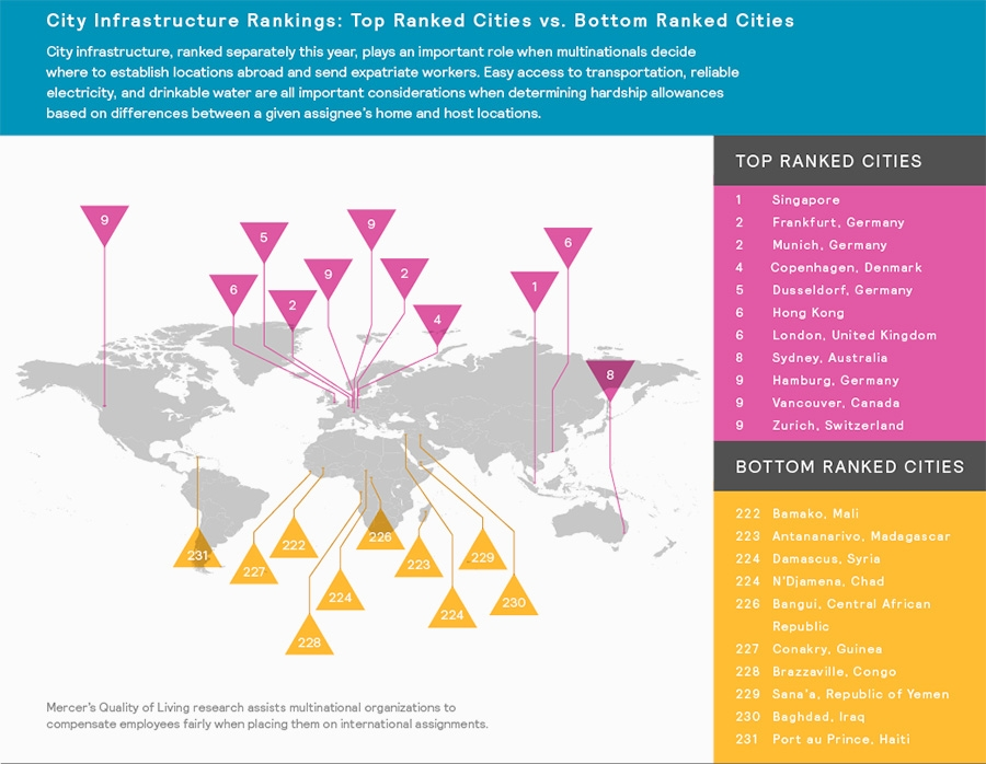 Top ranked cities for infrastructure