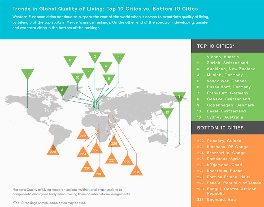 Global Quality of lving - Top 10 cities