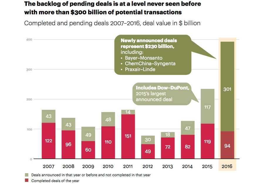 Deal value and backlog over past decade in chemicals M&A