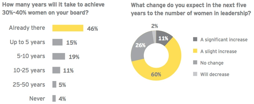 Years to reach parity and expected change in coming five years