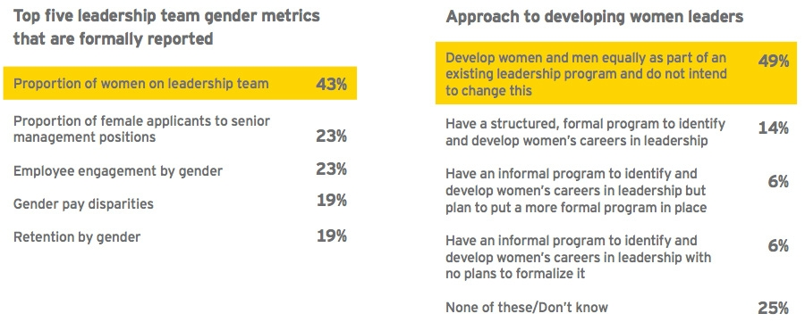 Female leadership metrics and approach to female development