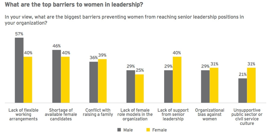 What are the top barriers to women in leadership