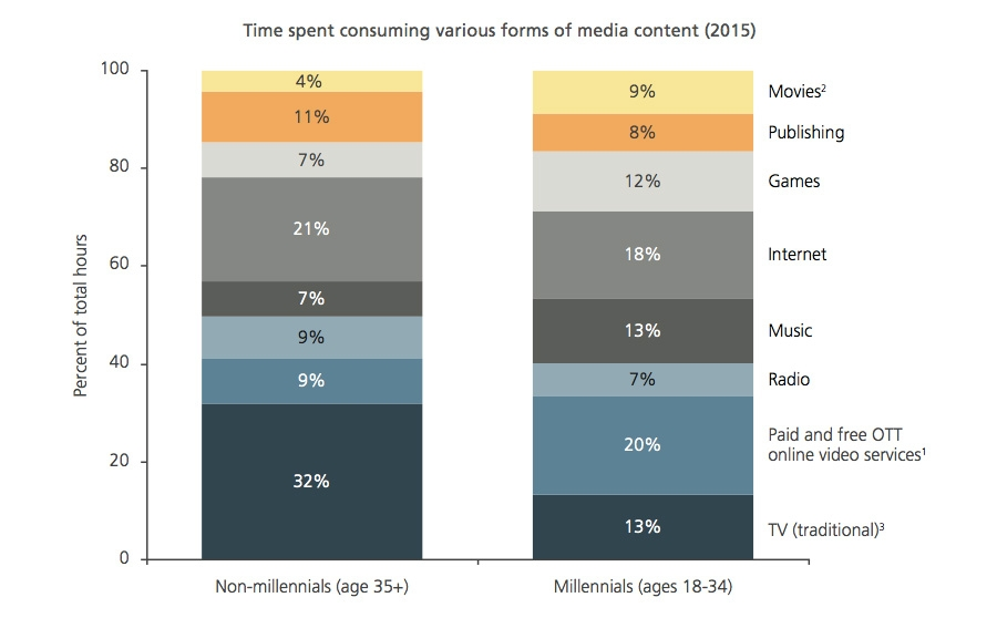 Time spent consuming various forms of media content