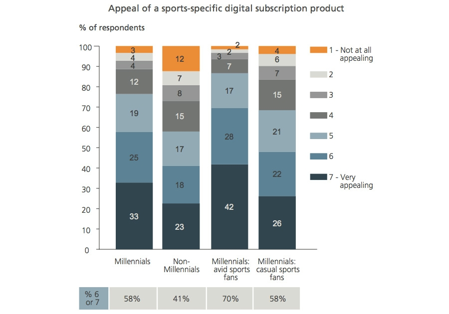 Appeal of a sports-specific digital subscription