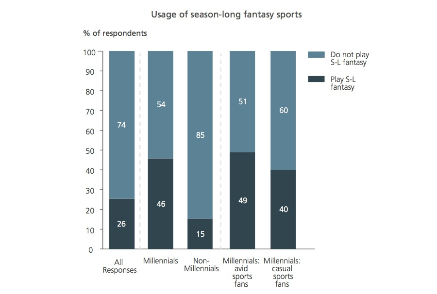 Fantasy football as means of attracting millennials