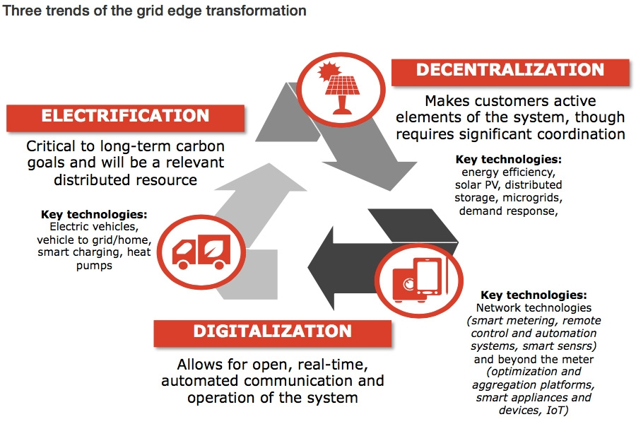 Three trends of the grid edge transformation