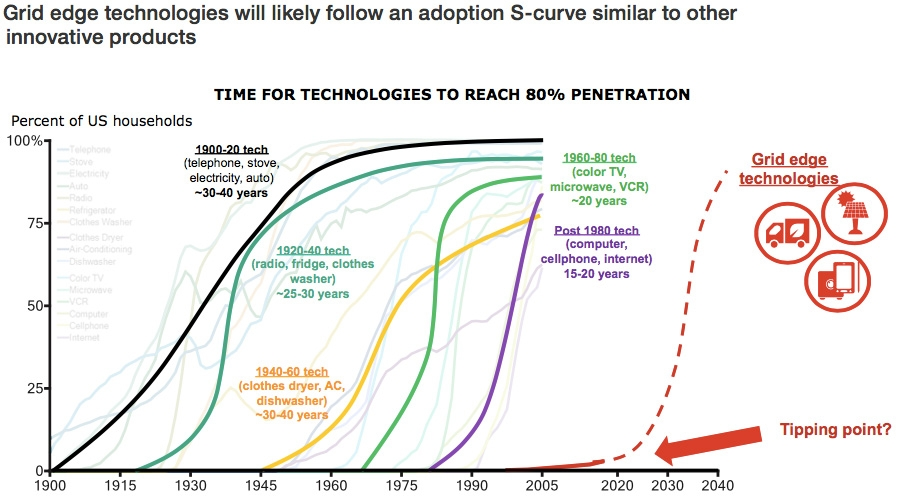 Grid edge technologies adoption S-curve