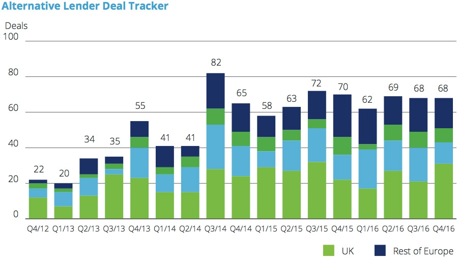Alternative lender deal tracker