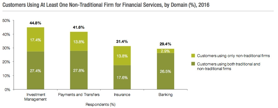 Customers using at least one non-traditional form of financial services