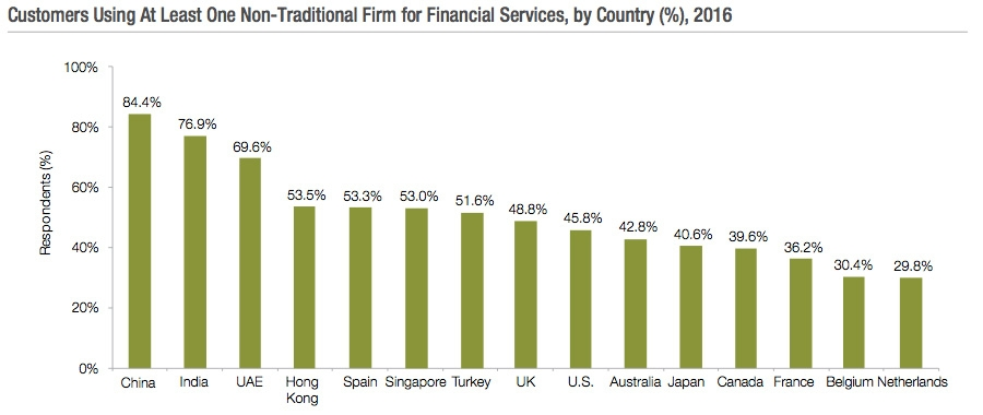 Customer using at least one non-traditional financial services firm by country