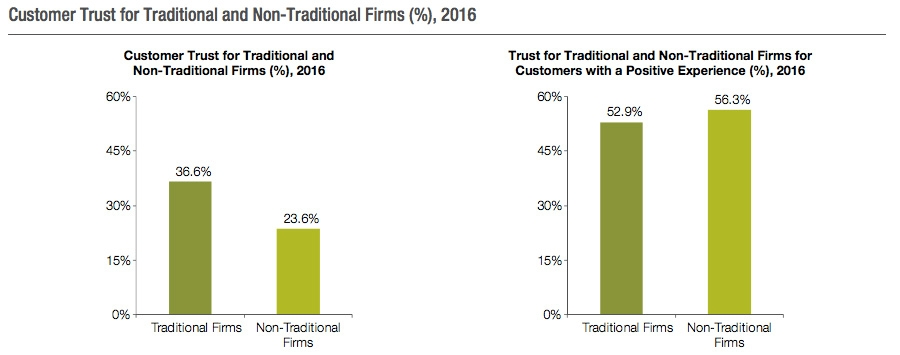 Customer trust of traditional and non-traditional firms