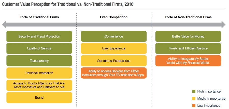 Customer value perception for traditional vs. non-traditional firms