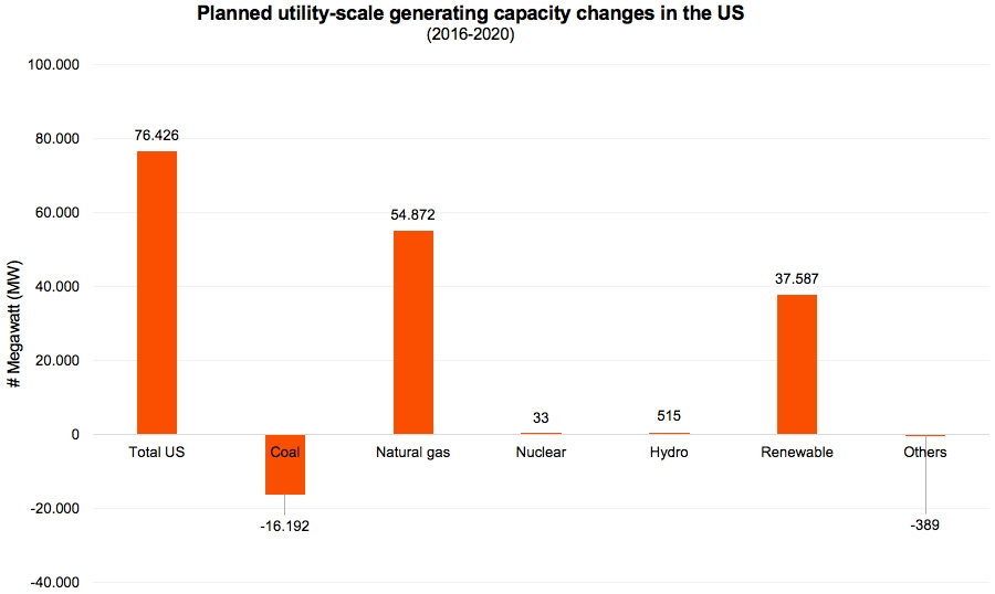 Planned utility-scale generating capacity changes in the US