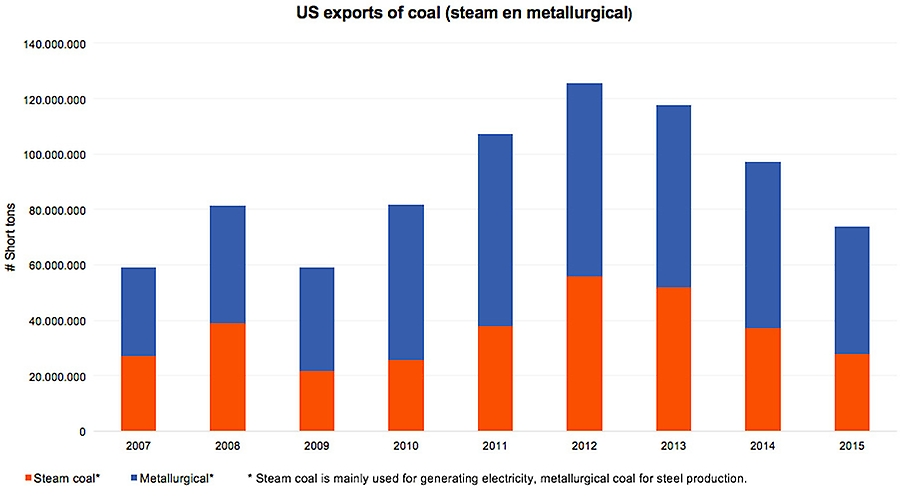 US exports of coal (steam en metallurgical)