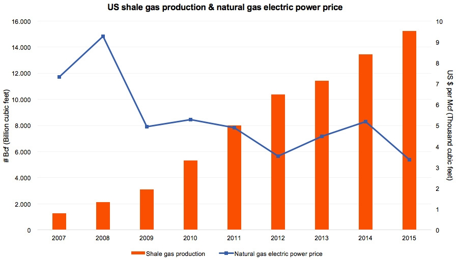 US shale gas production & natural gas electric power price