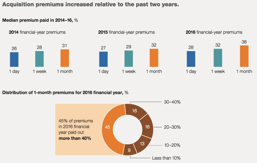 Acquisition premiums increased relative to the past two years