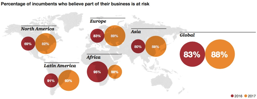 Percentage of incumbents who believe part of their business is at risk