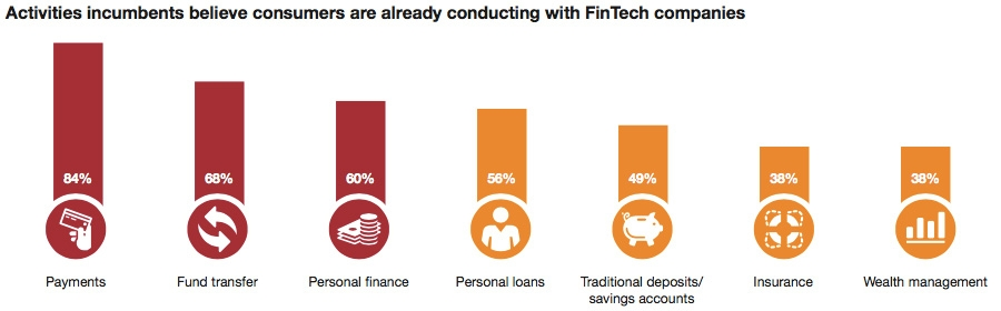 Activities incumbents believe consumers are already conducting with FinTech companies