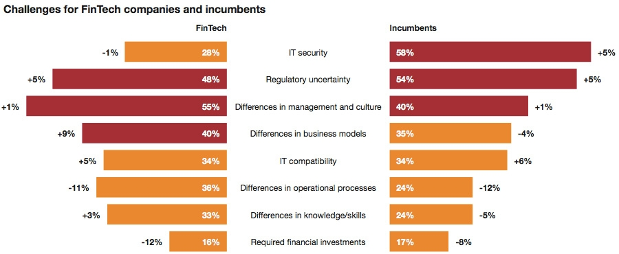 Challenges for FinTech companies and incumbents