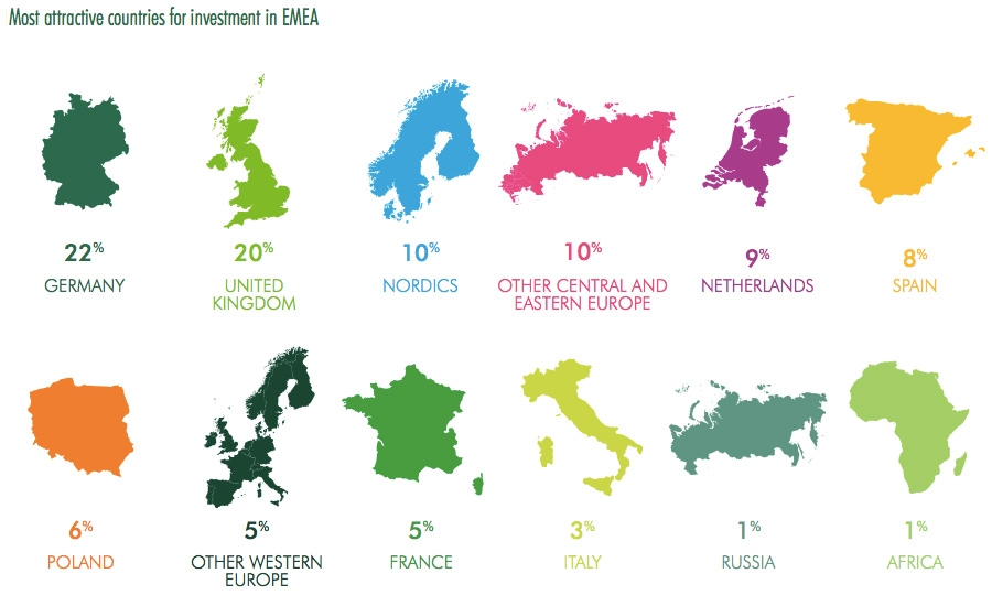 Most attractive countries for investment in EMEA