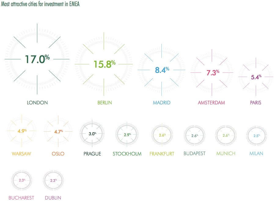 Most attractive cities for investment in EMEA