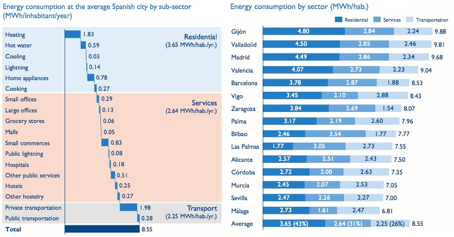 Energy use and energy consumption by sector for 15 cities in Space