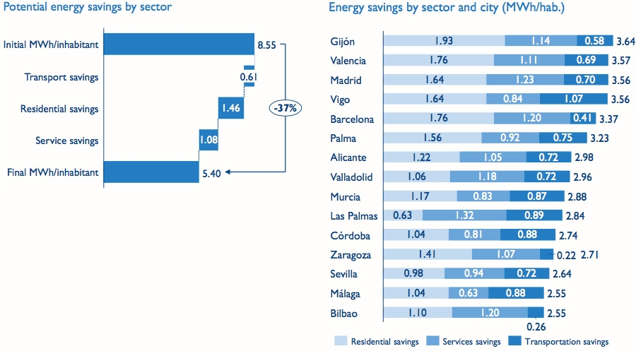 Potential energy saving by sector and city