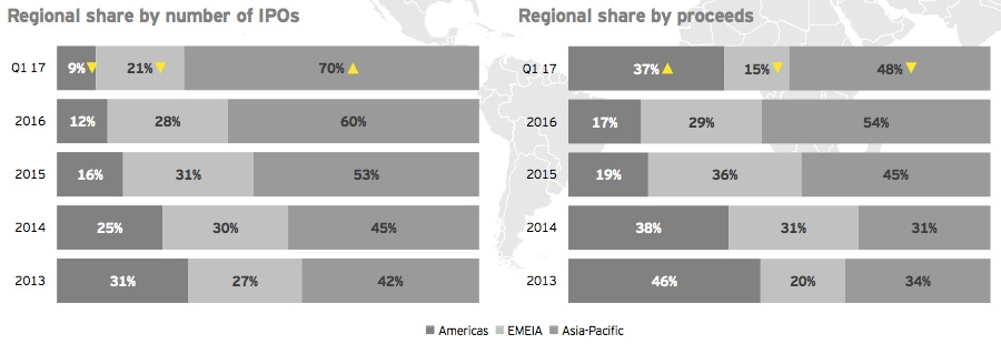 Regional share by number of IPOs