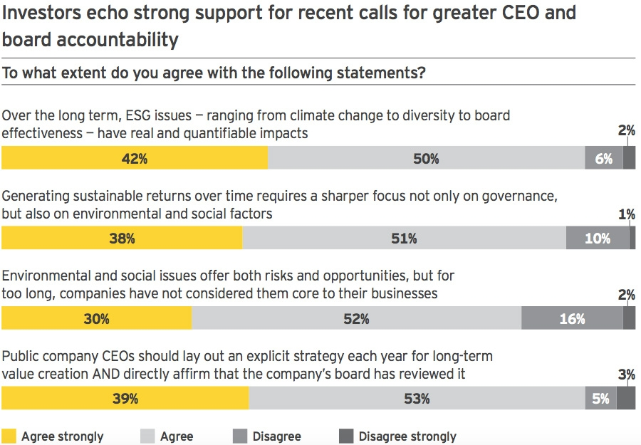 Investors echo strong support for greater CEO and board accountability