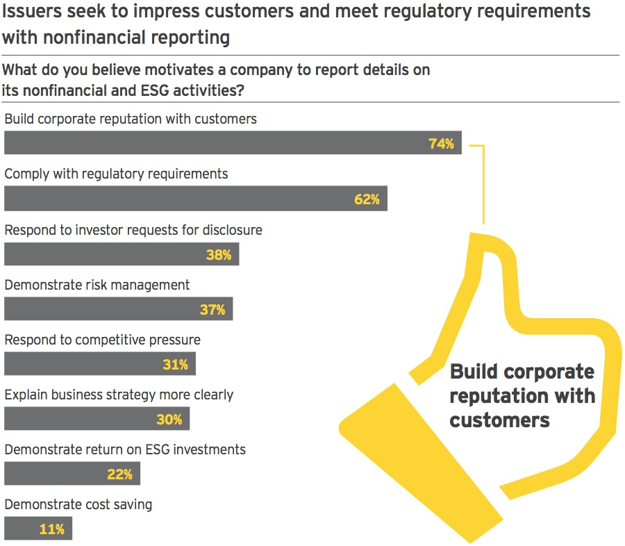 Reasons for ESG reporting
