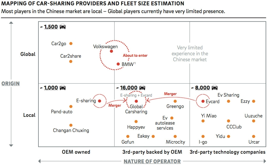 Mapping of car-sharing providers and fleet size estimation