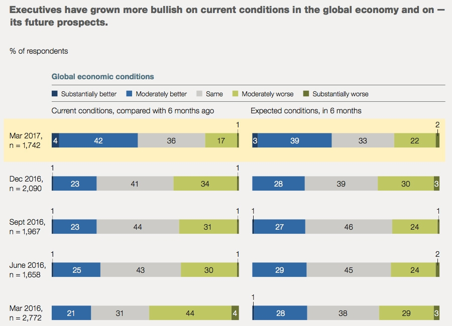 Executives more bullish on global economic conditions
